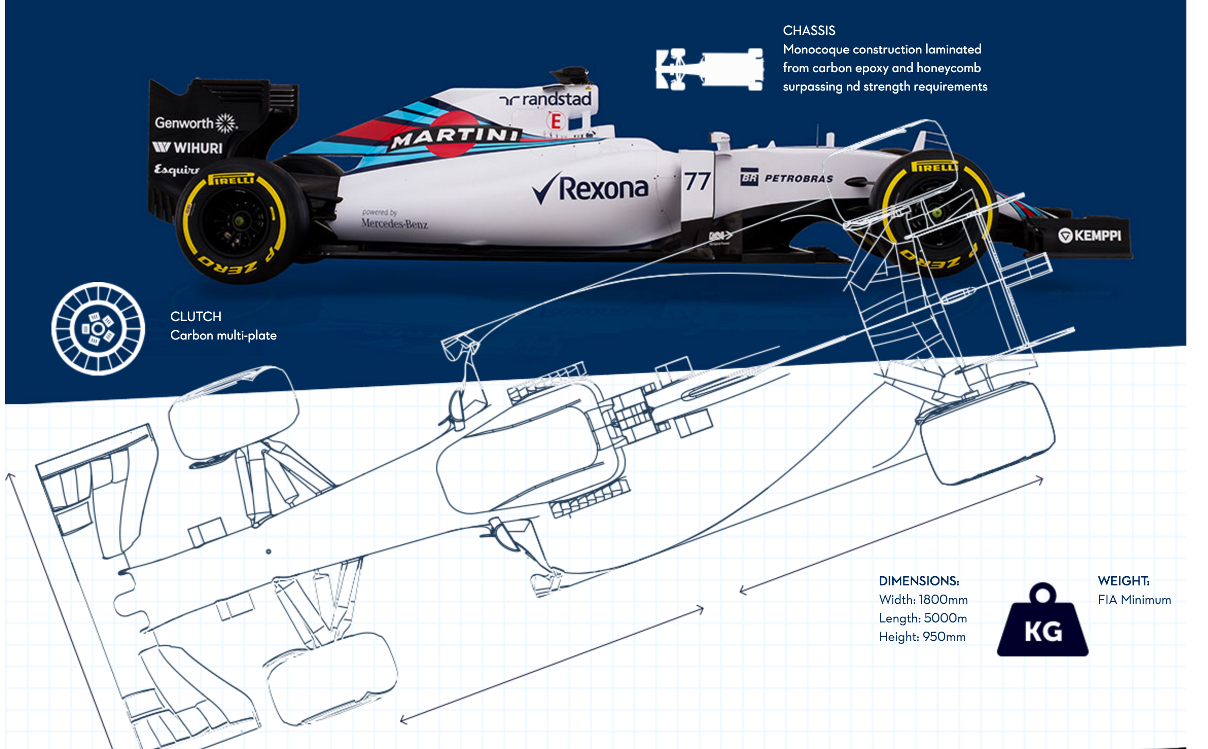 Williams Martini Racing F1